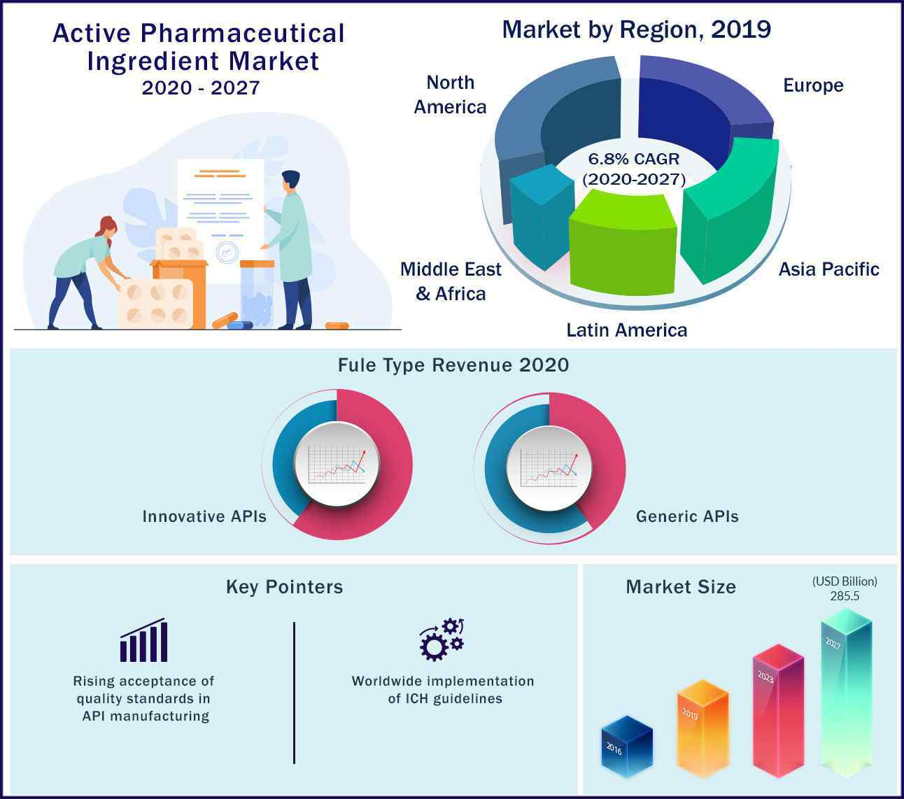 Global Active Pharmaceutical Ingredient Market 2020 to 2027