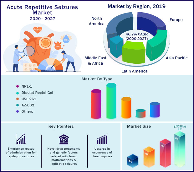 Global Acute Repetitive Seizures Market 2020 to 2027