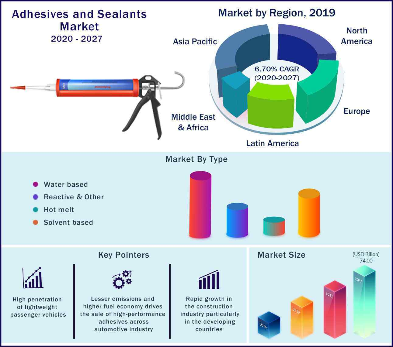 Global Adhesives and Sealants Market 2020 to 2027