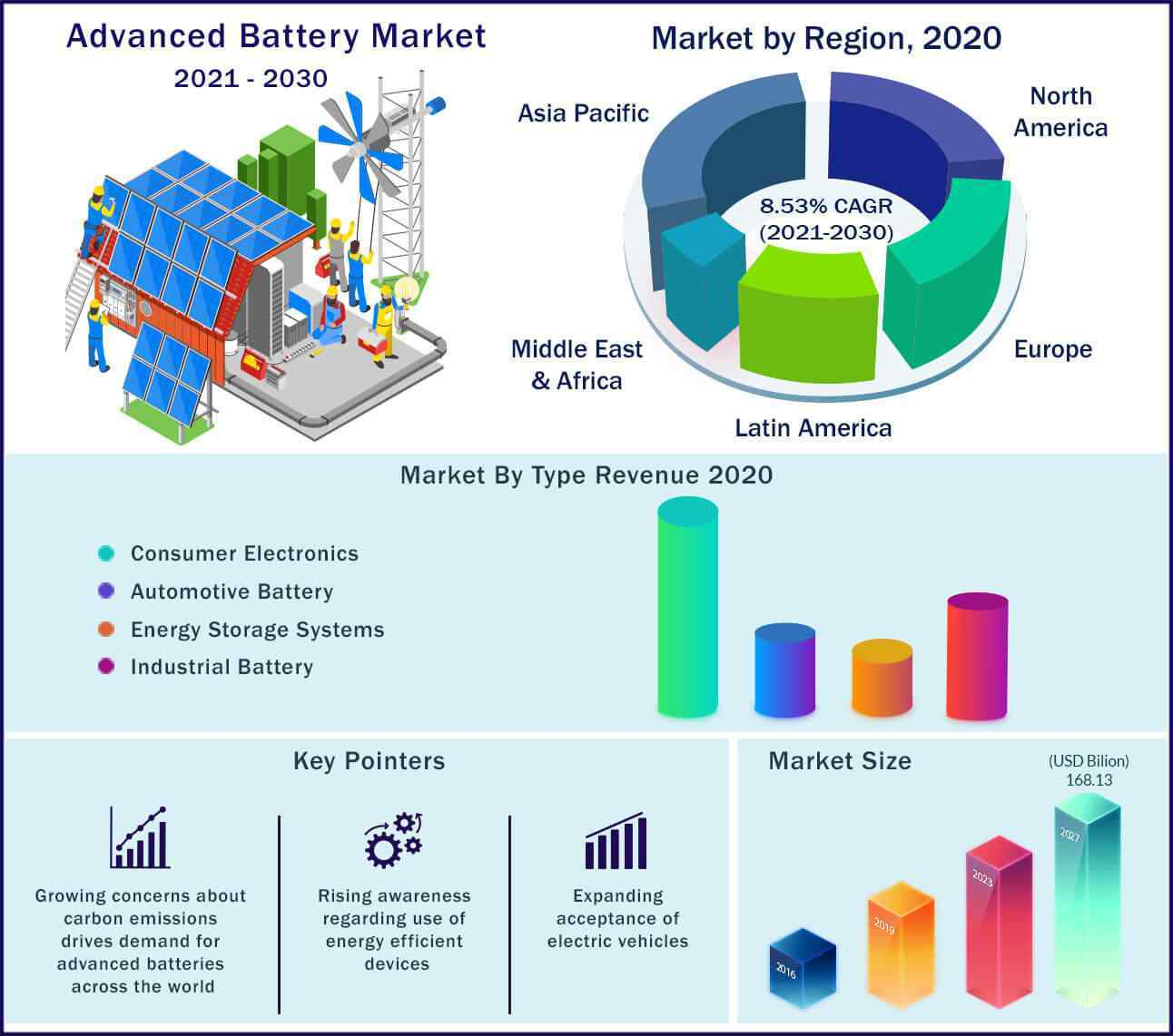 Global Advanced Battery Market 2021 to 2030
