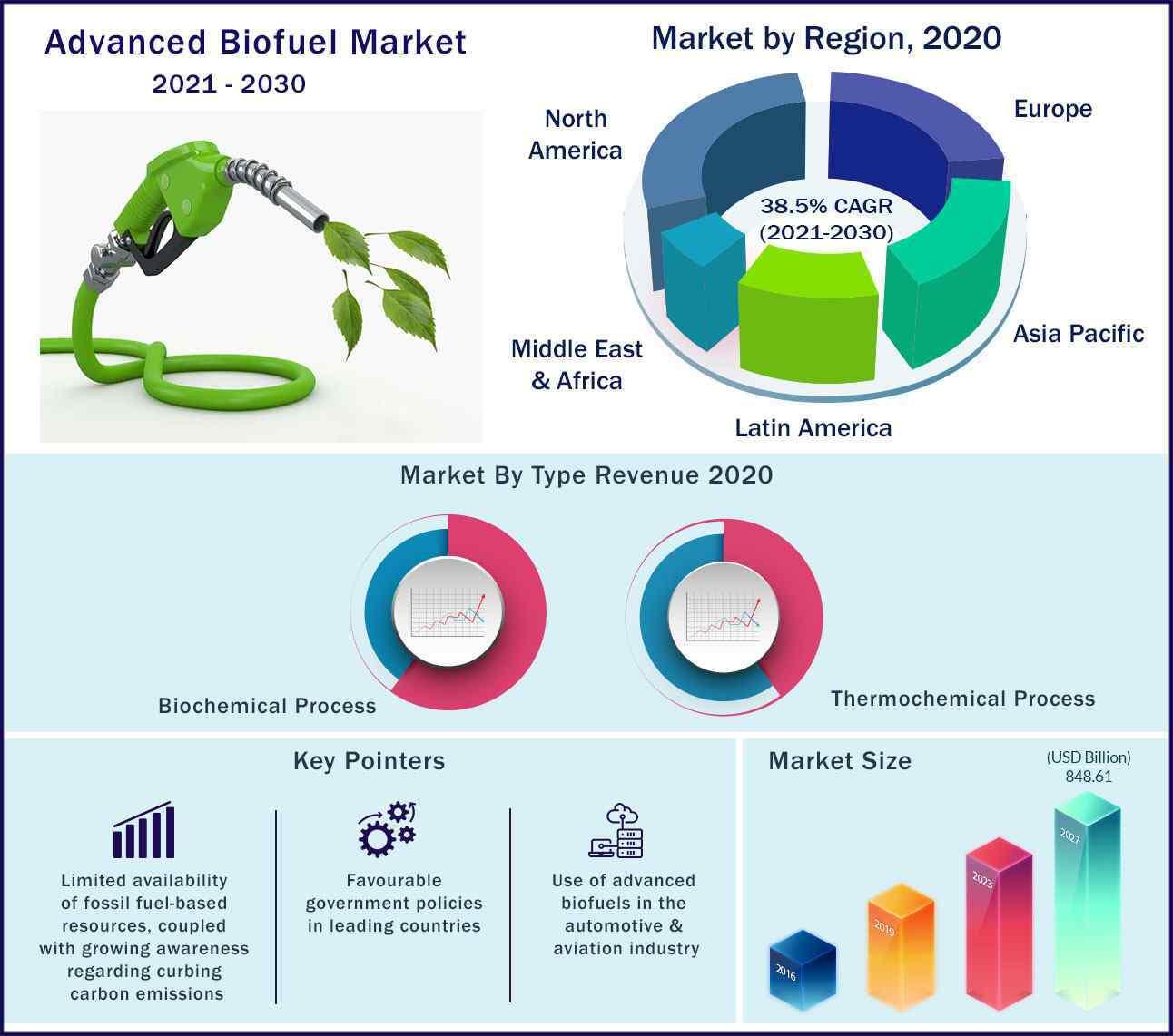 Global Advanced Biofuels Market 2021-2030