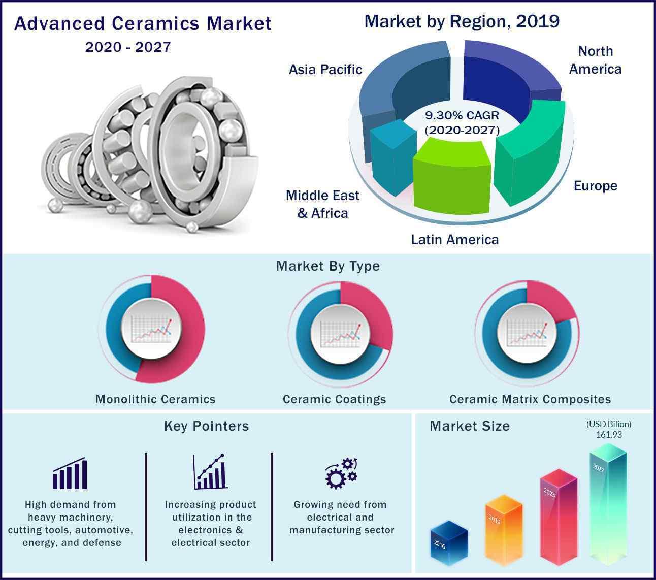 Global Advanced Ceramics Market 2020 to 2027
