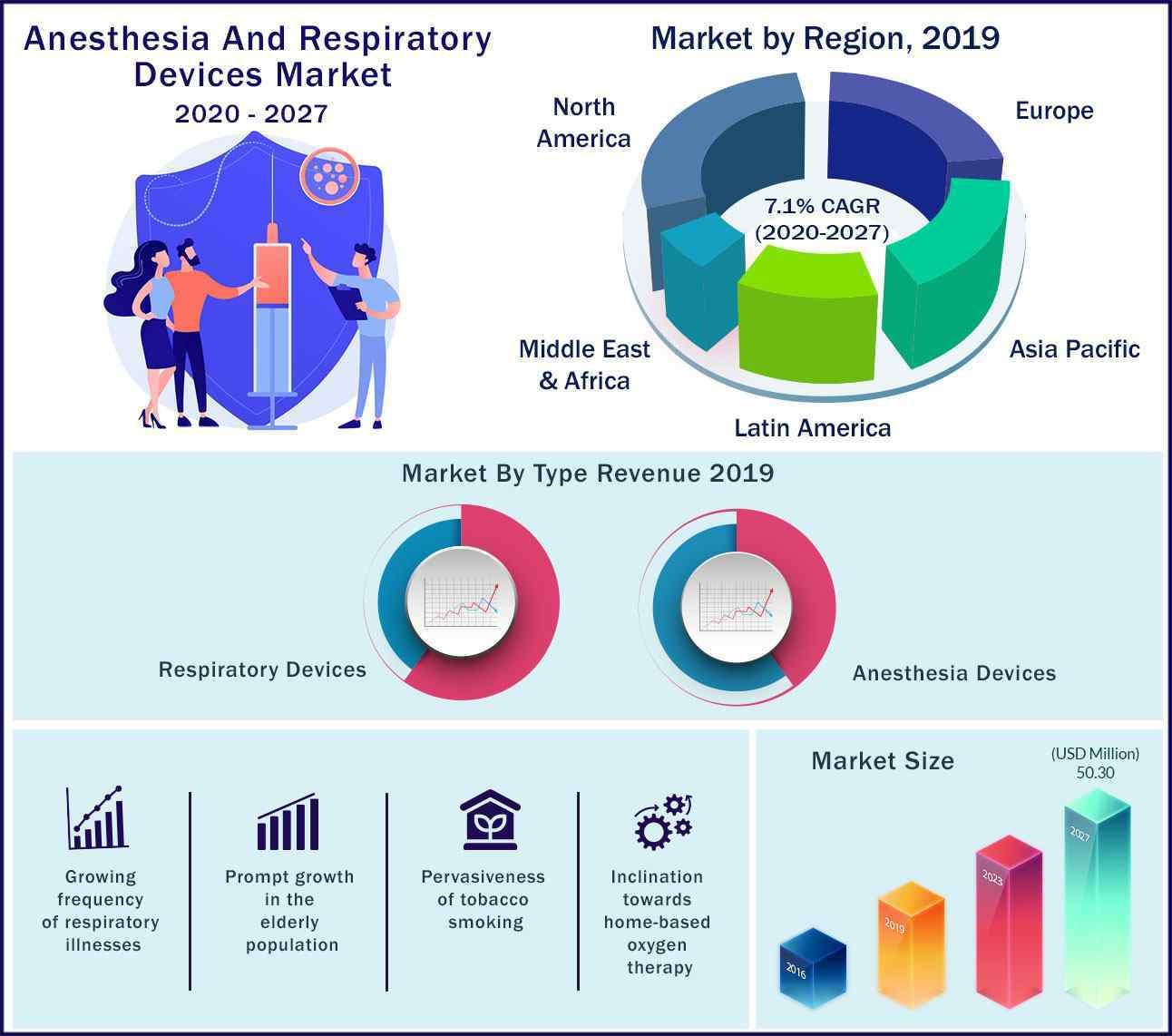 Global Anesthesia and Respiratory Devices Market 2020 to 2027