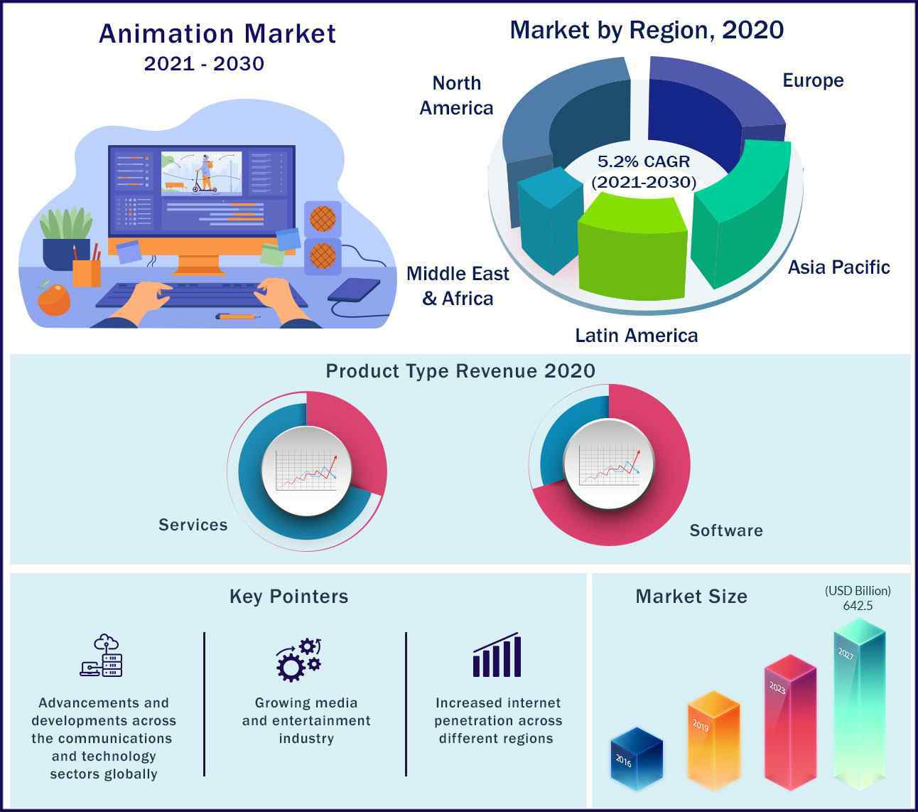 Global Animation Market 2021-2030
