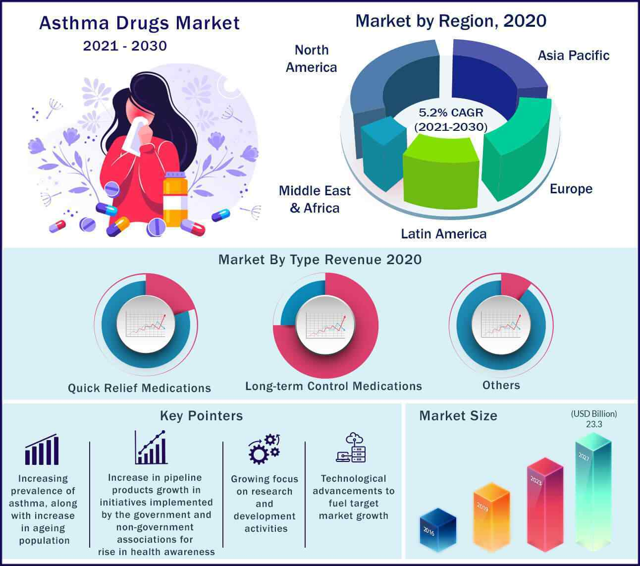 Global Asthma Drugs Market 2021-2030