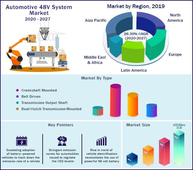 Global Automotive 48V System Market 2020-2027