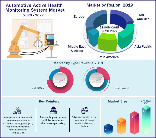 Global Automotive Active Health Monitoring System Market 2020-2027