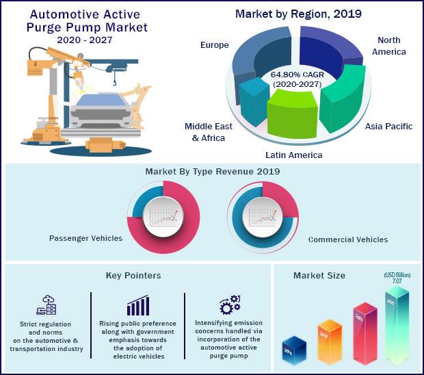 Global Automotive Active Purge Pump Market 2020-2027