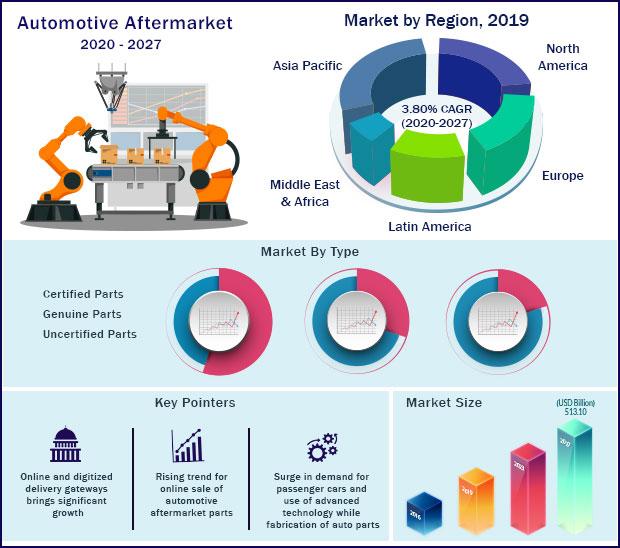 Global Automotive Aftermarket Market 2020-2027