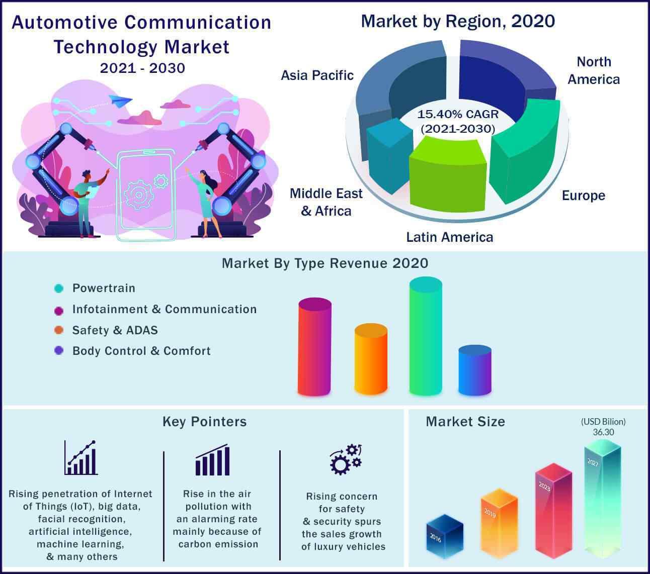 Global Automotive Communication Technology Market 2021-2030