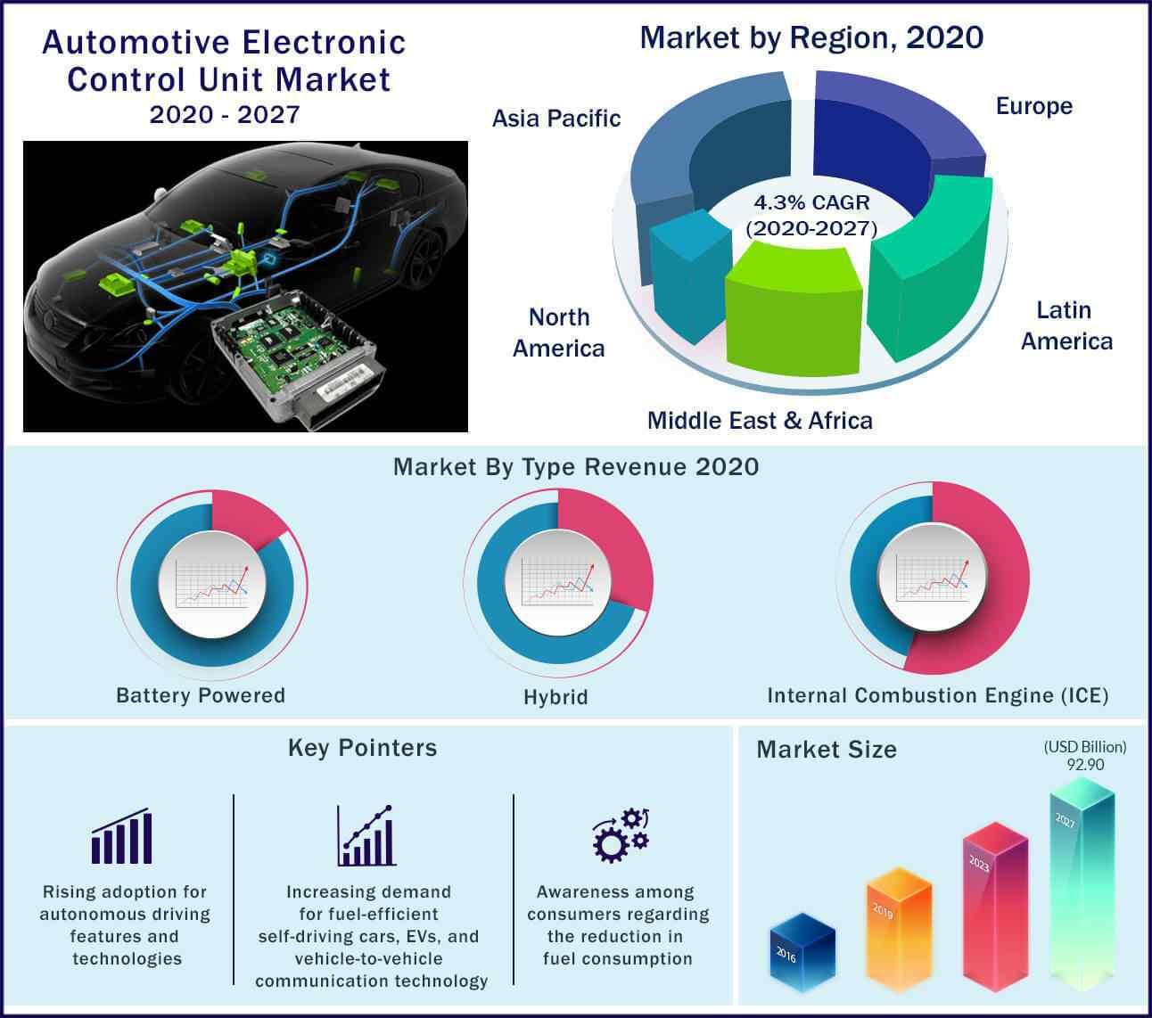 Global Automotive Electronic Control Unit Market 2020-2027