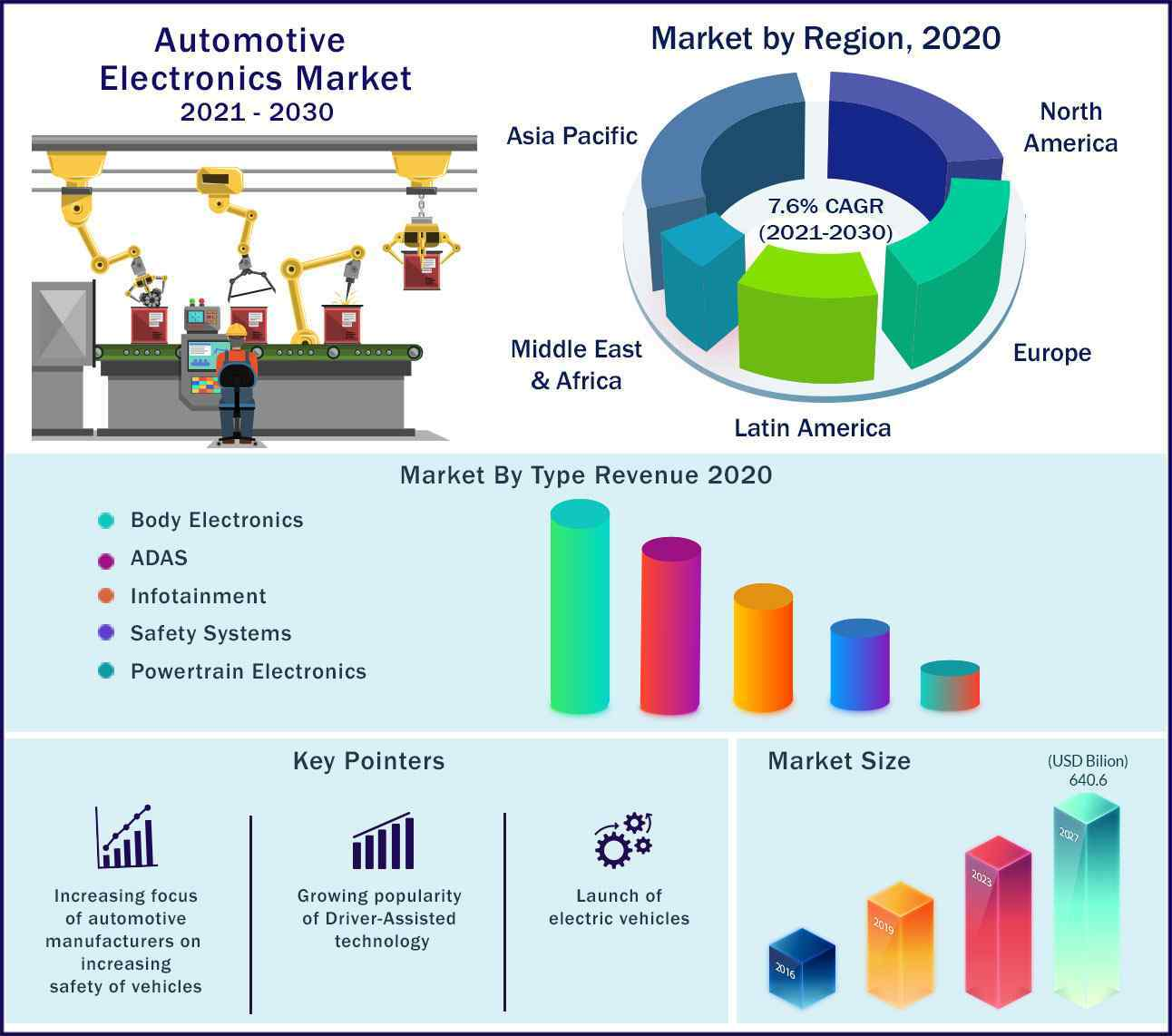 Global Automotive Electronics Market 2021-2030