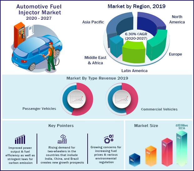 Global Automotive Fuel Injector Market 2020-2027