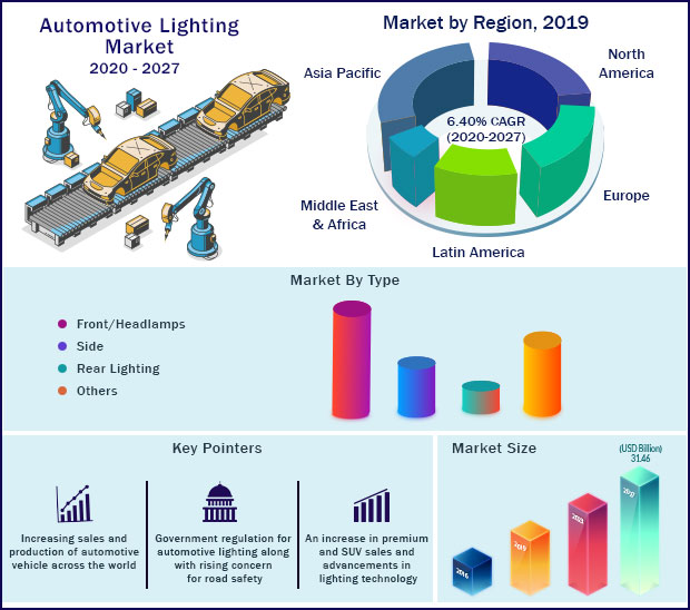 Global Automotive Lighting Market 2020-2027