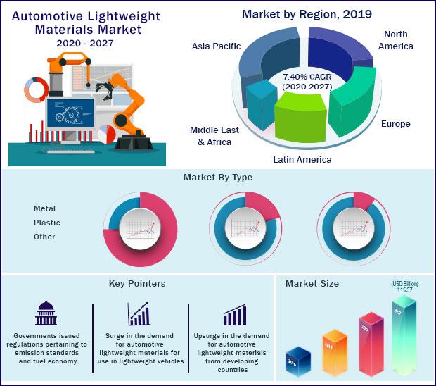 Global Automotive Lightweight Materials Market 2020-2027