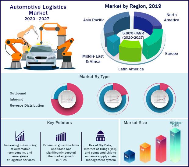 Global Automotive Logistics Market 2020-2027