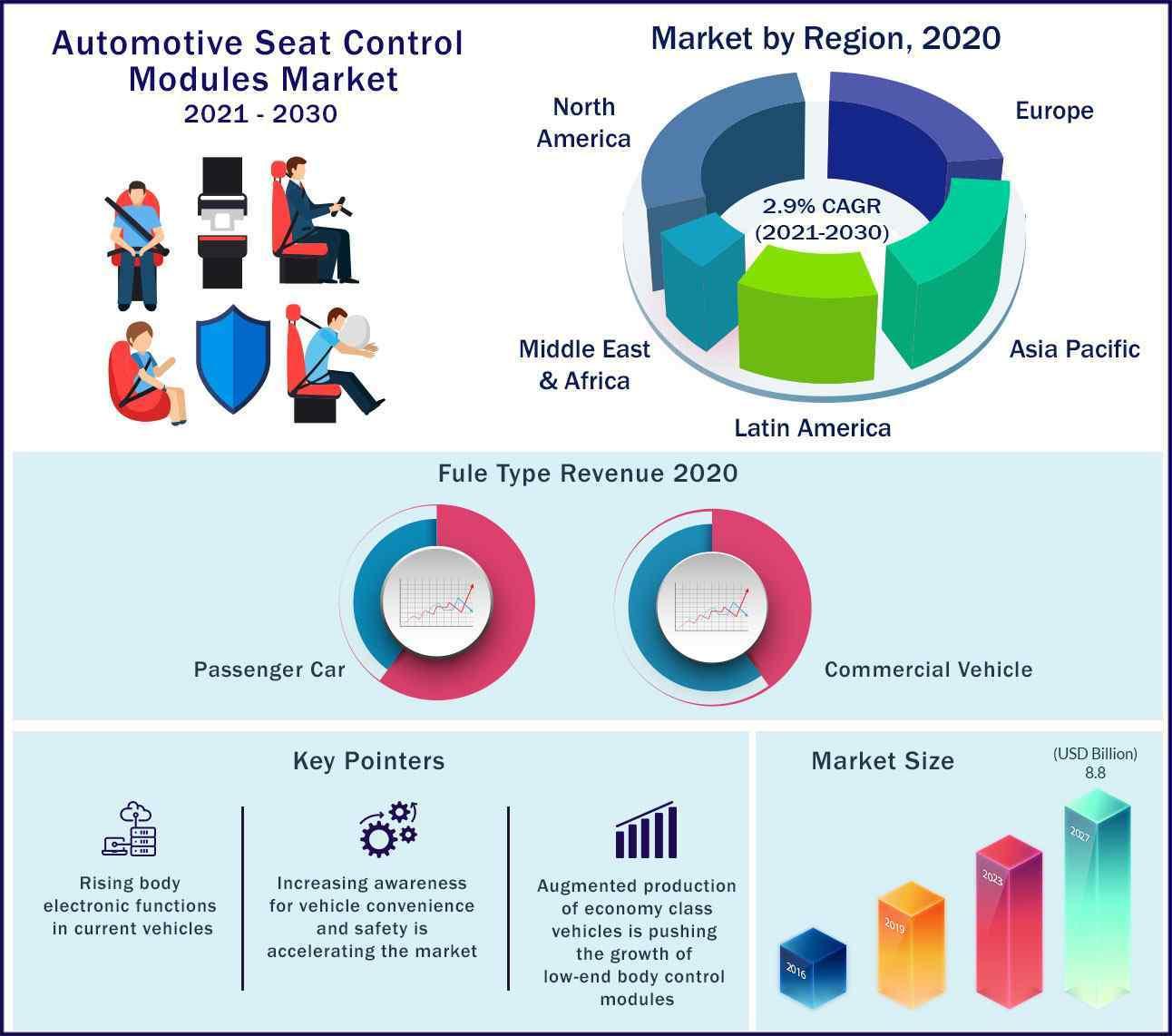 Global Automotive Seat Control Modules Market 2021-2030