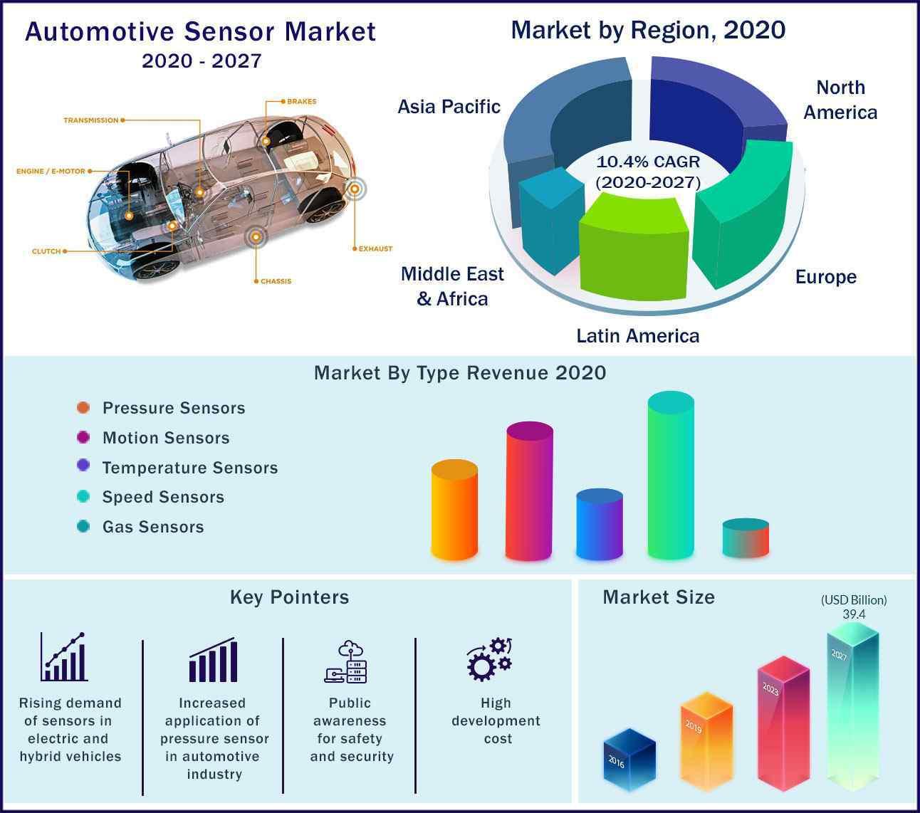 Global Automotive Sensor Market 2020-2027