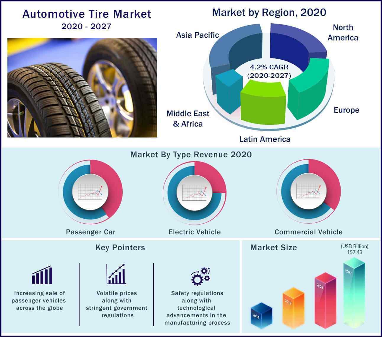 Global Automotive Tire Market 2020-2027