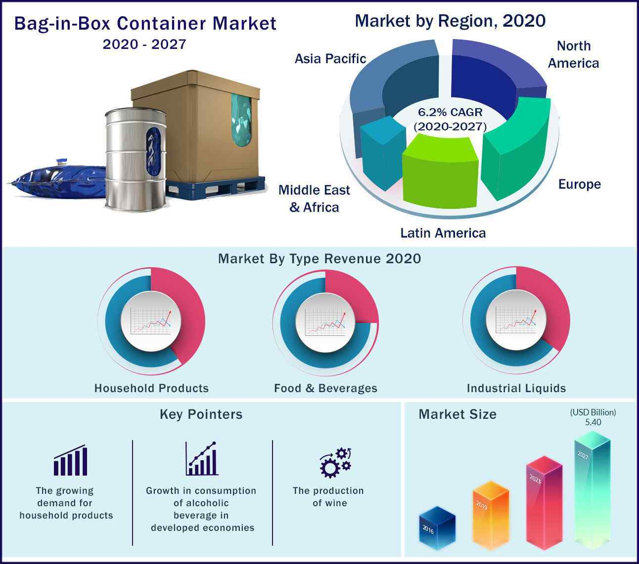Global Bag in Box Container Market-2020-2027