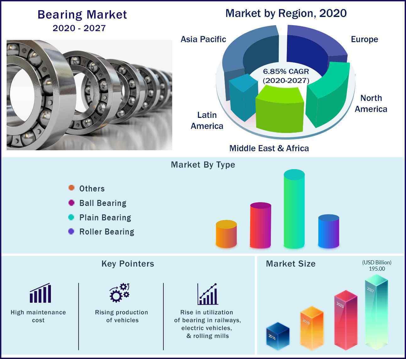 Global Bearing Market 2020-2027