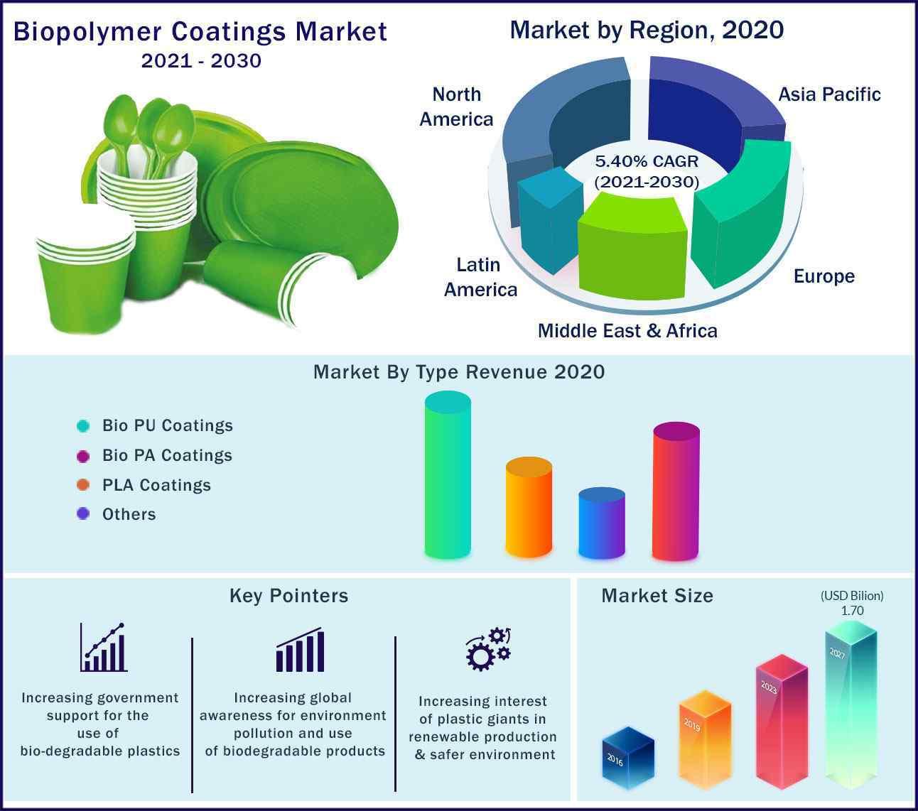 Global Biopolymer Coatings Market