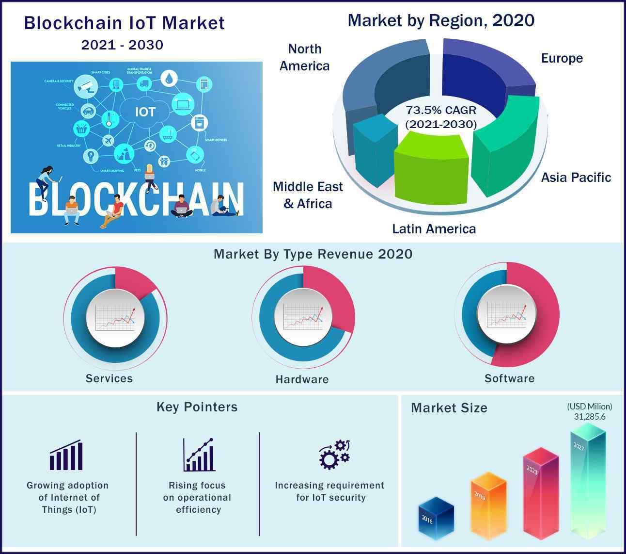 Global Blockchain IoT Market 2021 to 2030