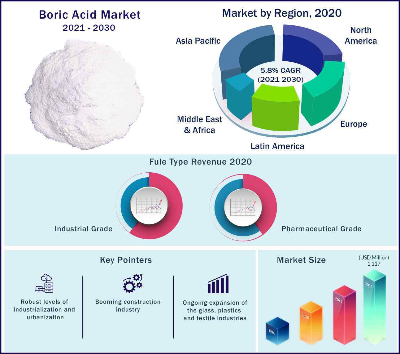 Global Boric Acid Market 2021 2030