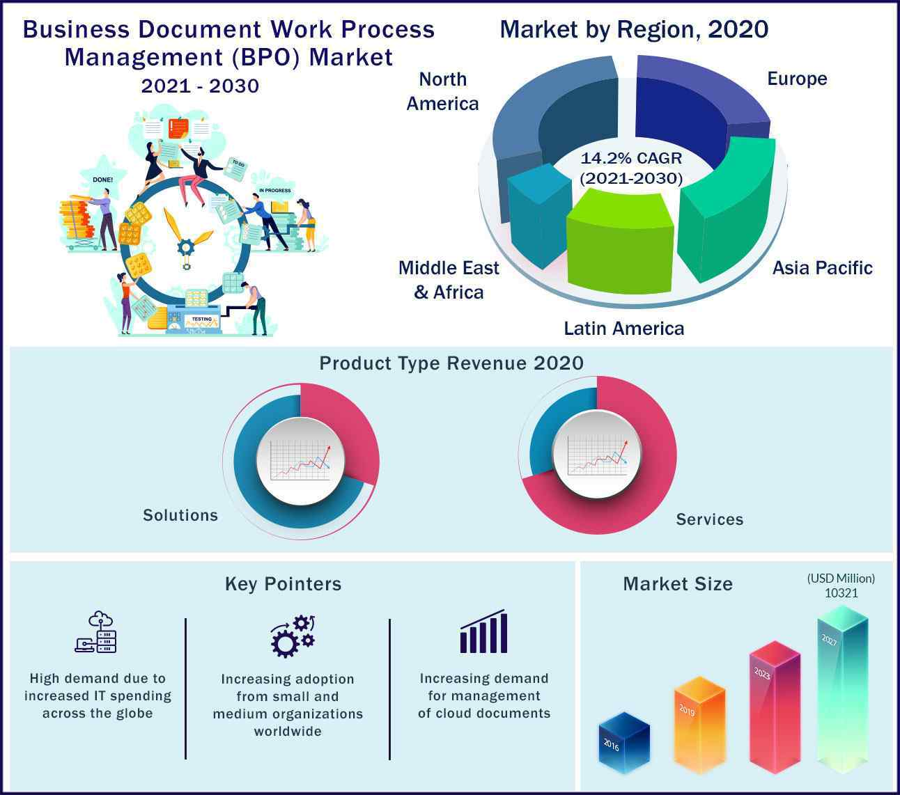 Global Business Document Work Process Management Market 2021-2030