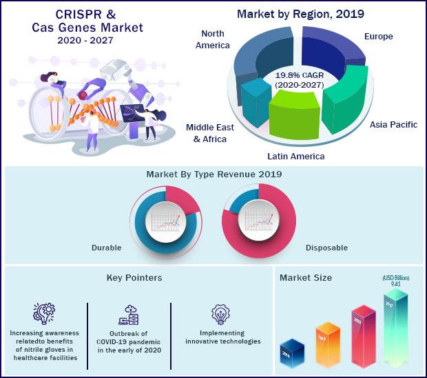 Global CRISPR and Cas Genes Market 2020 to 2027