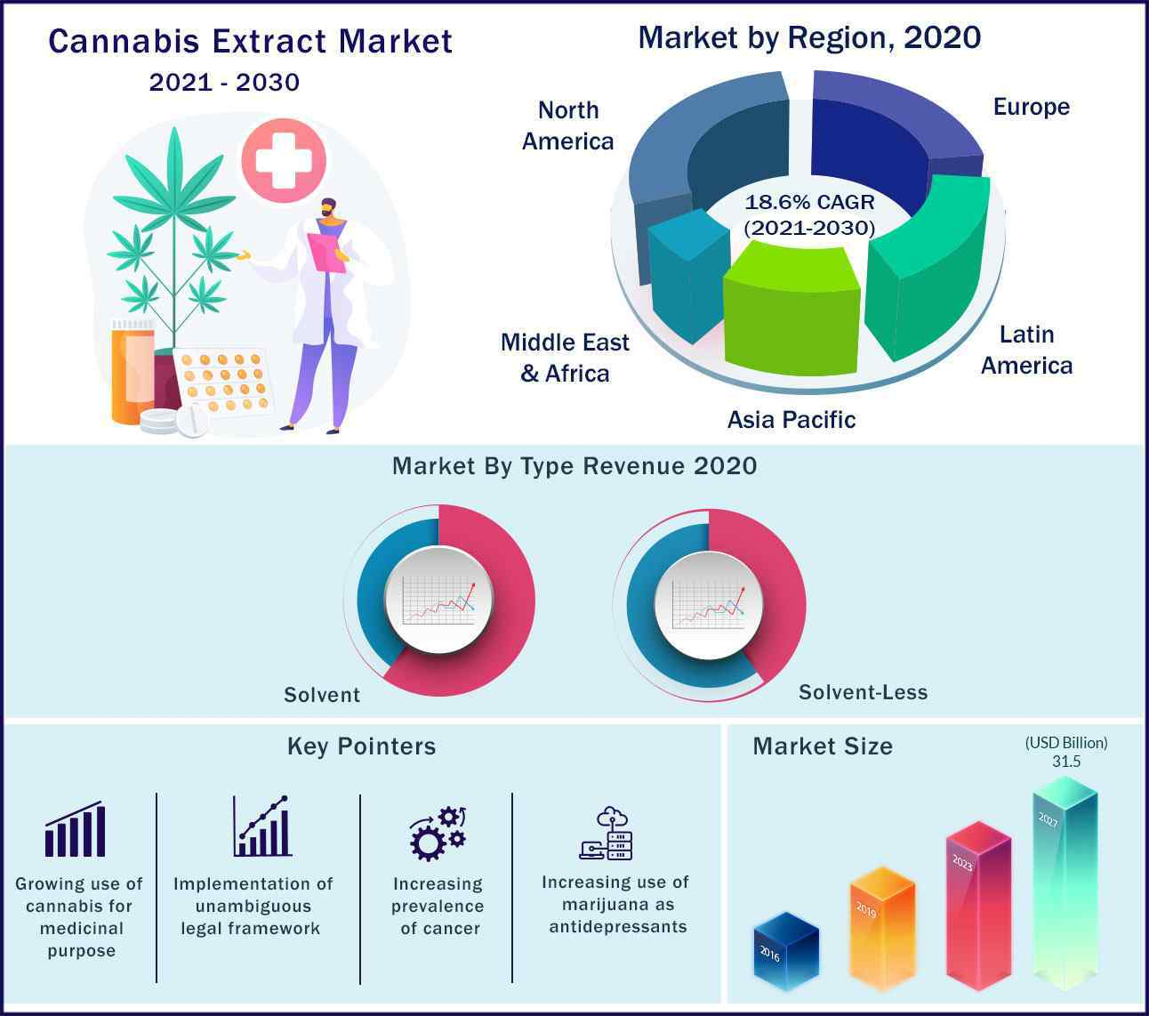 Global Cannabis Extract Market 2021 to 2030