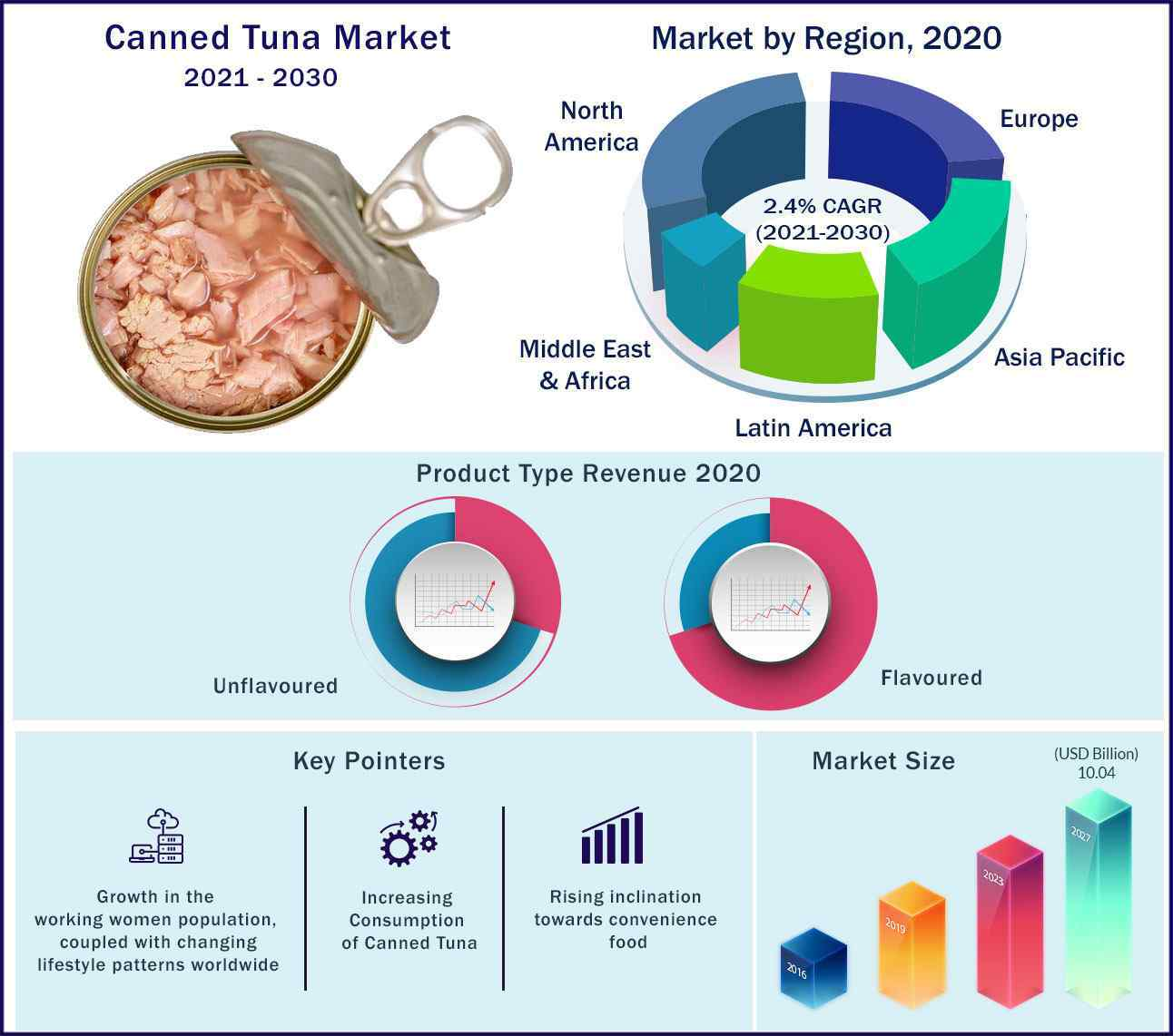 Global Canned Tuna Market 2021-2030