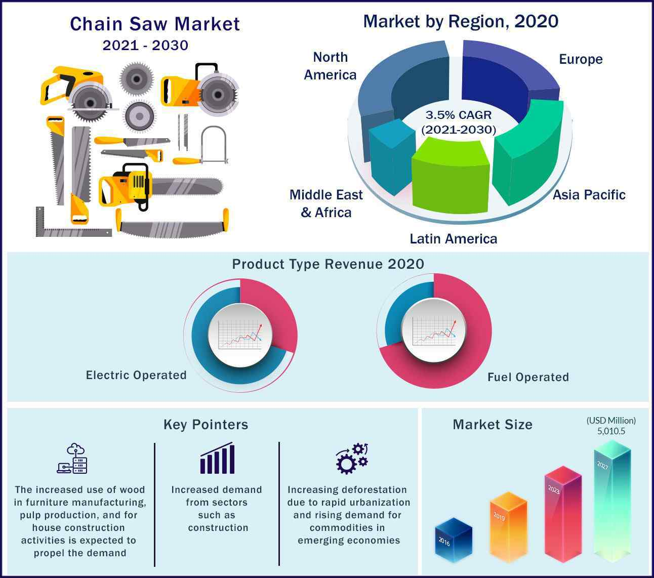 Global Chainsaw Market 2021-2030