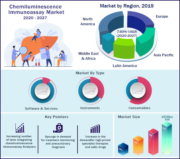 Global Chemiluminescence Immunoassay Market 2020 to 2027