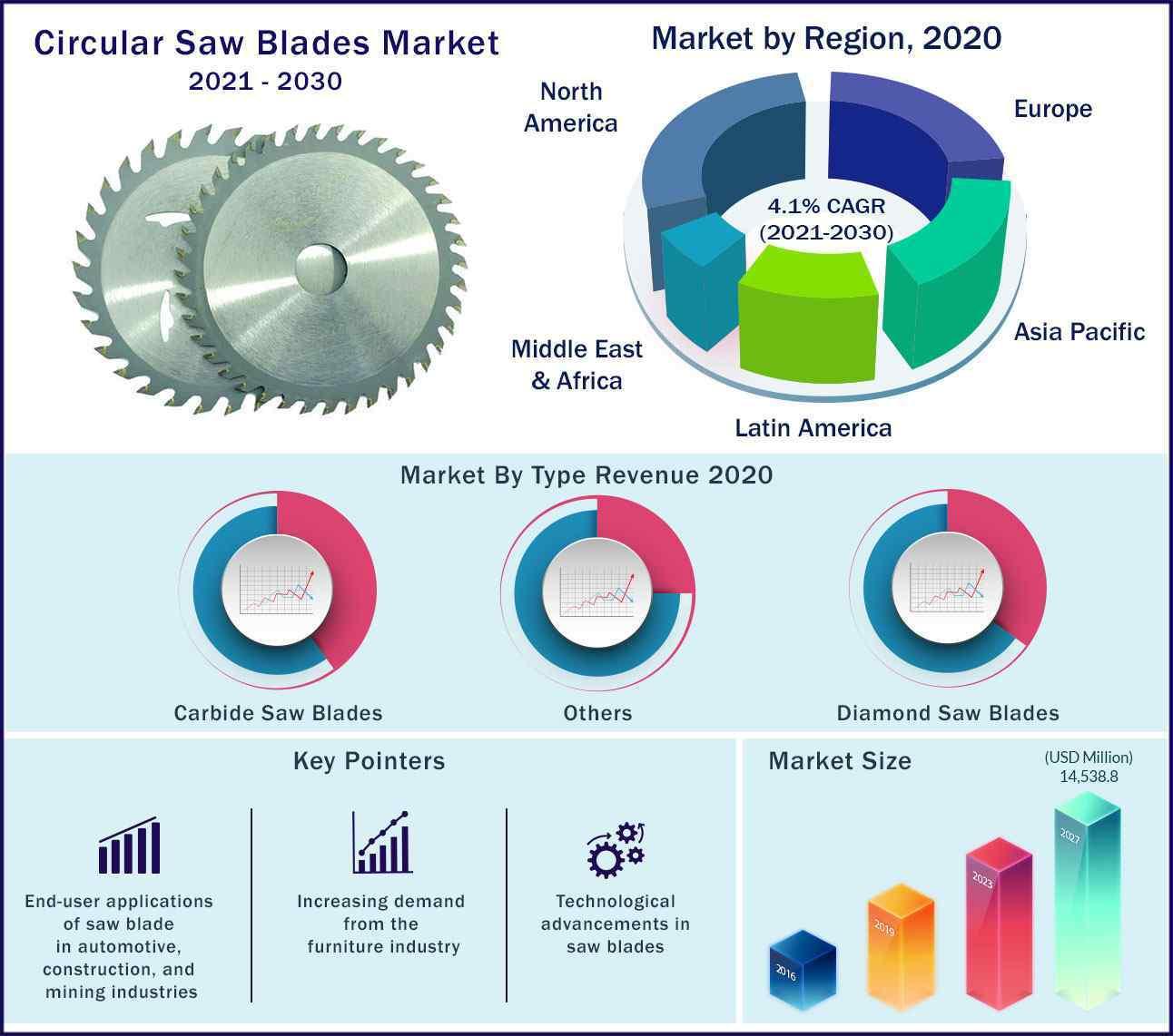 Global Circular Saw Blades Market 2021 to 2030