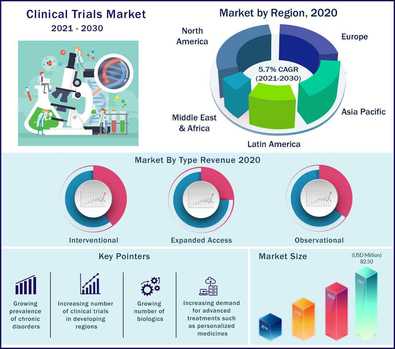 Global Clinical Trials Market 2021 to 2030