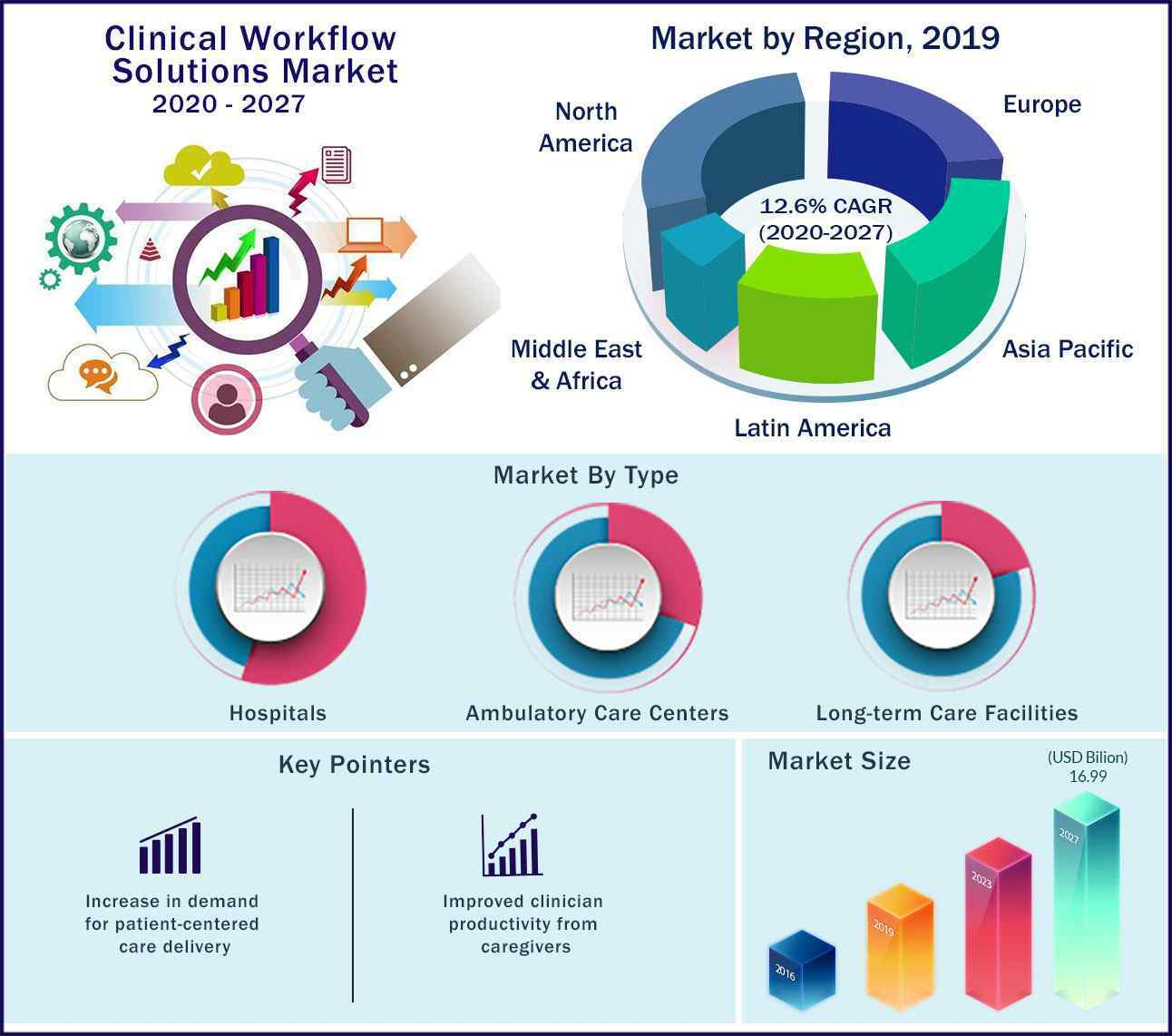 Global Clinical Workflow Solutions Market 2020 to 2027