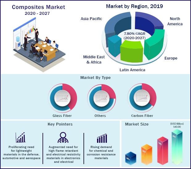 Global Composites Market 2020 to 2027
