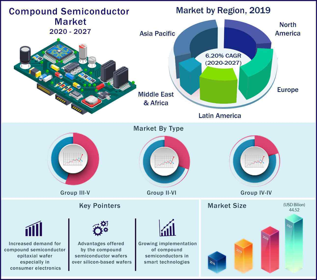 Global Compound Semiconductor Market 2020 to 2027