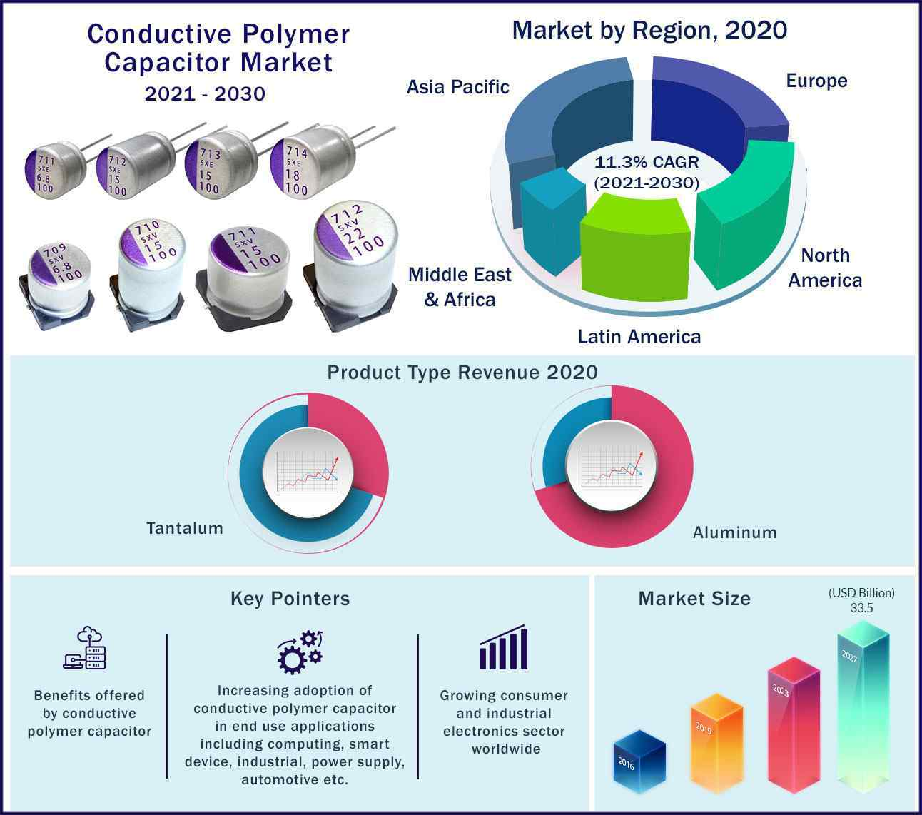 Global Conductive Polymer Capacitor Market 2021-2030