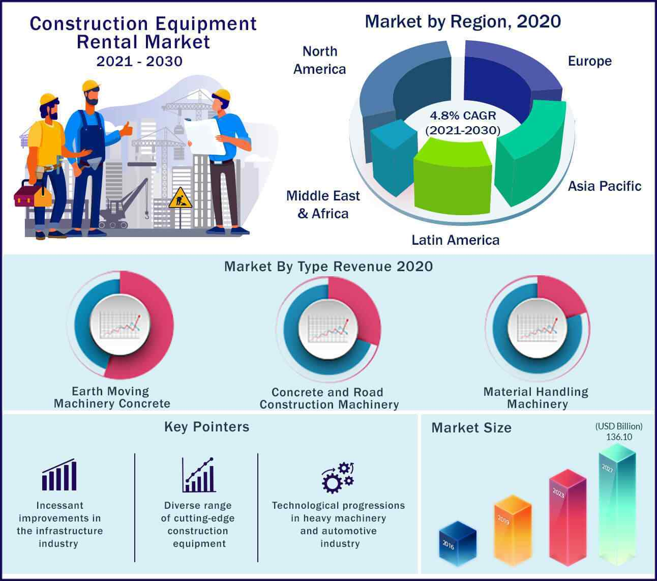 Global Construction Equipment Rental Market 2020 to 2027