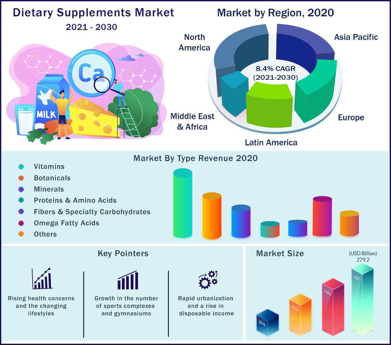 Global Dietary Supplements Market 2021 to 2030