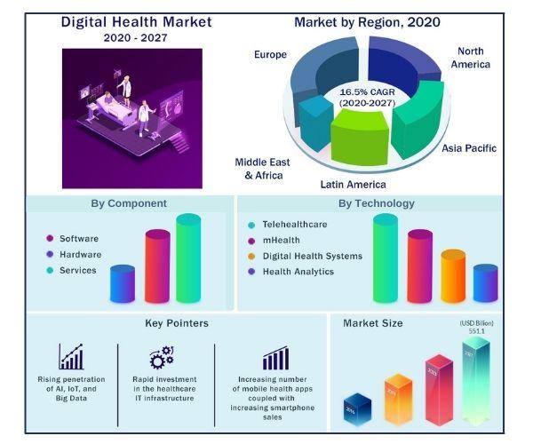 Global Digital Health Market 2020-2027