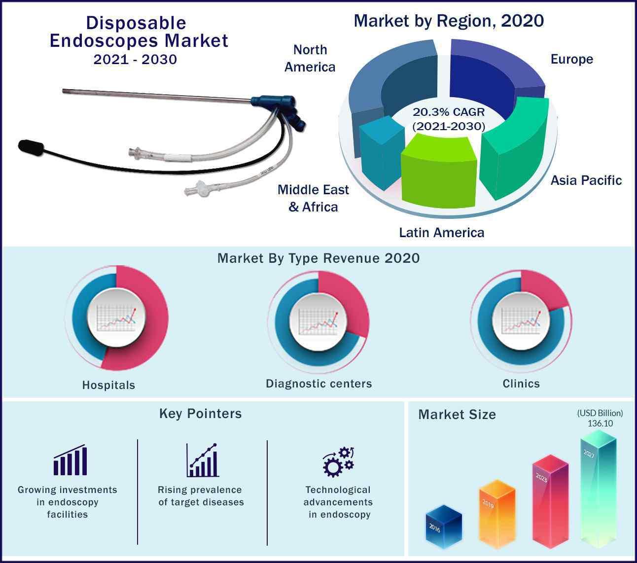 Global Disposable Endoscopes Market 2020 to 2027