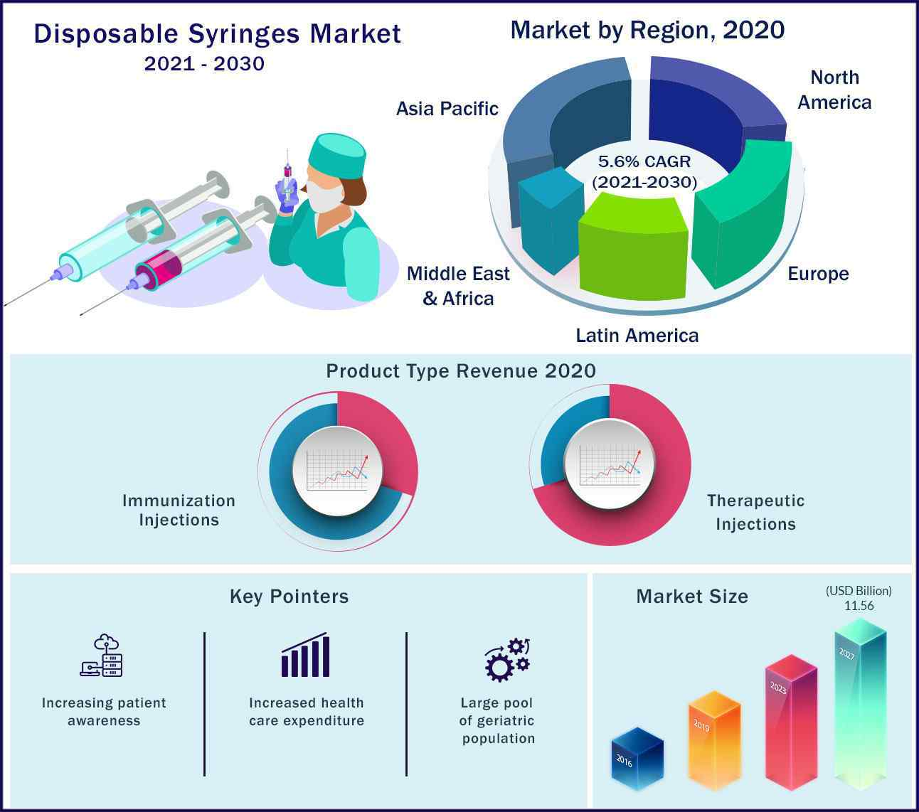 Global Disposable Syringes Market 2021 to 2030