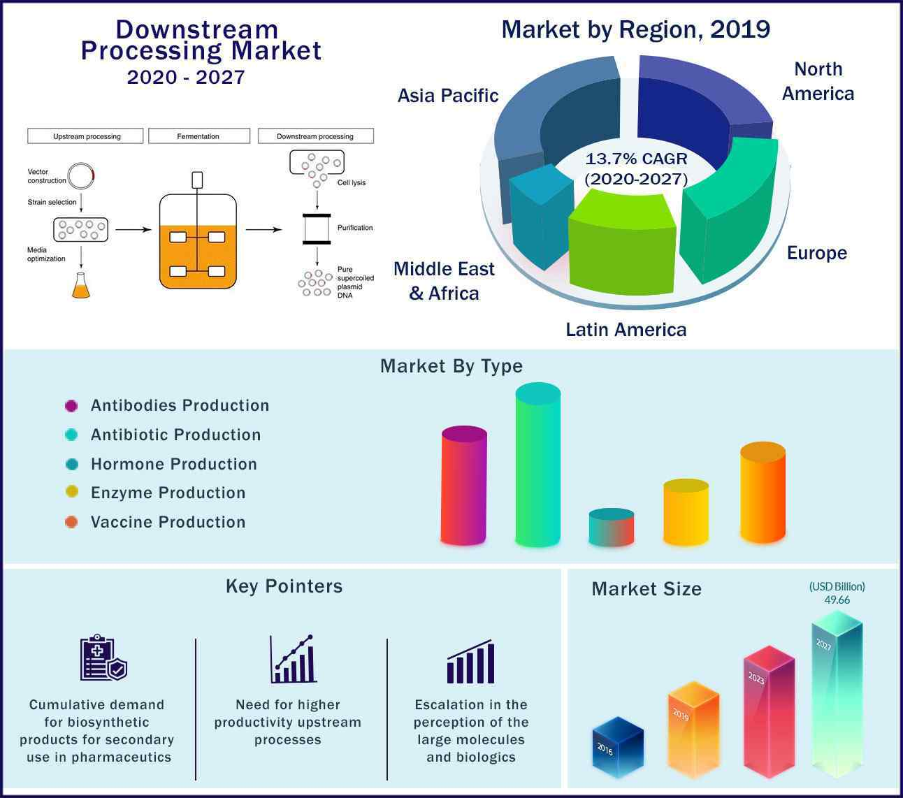 Global Downstream Processing Market 2020 to 2027