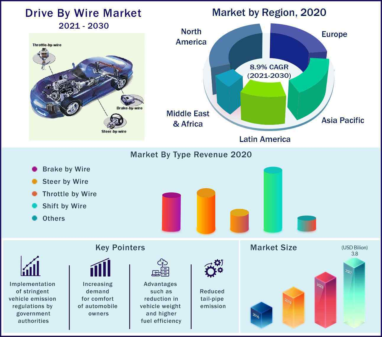Global Drive by Wire Market 2021-2030