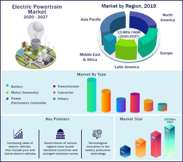 Global Electric Powertrain Market 2020-2027