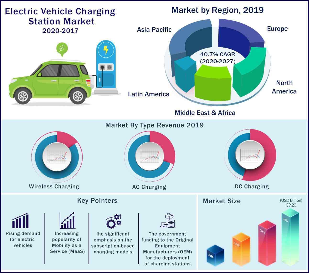 Global Electric Vehicle Charging Station Market 2020-2027
