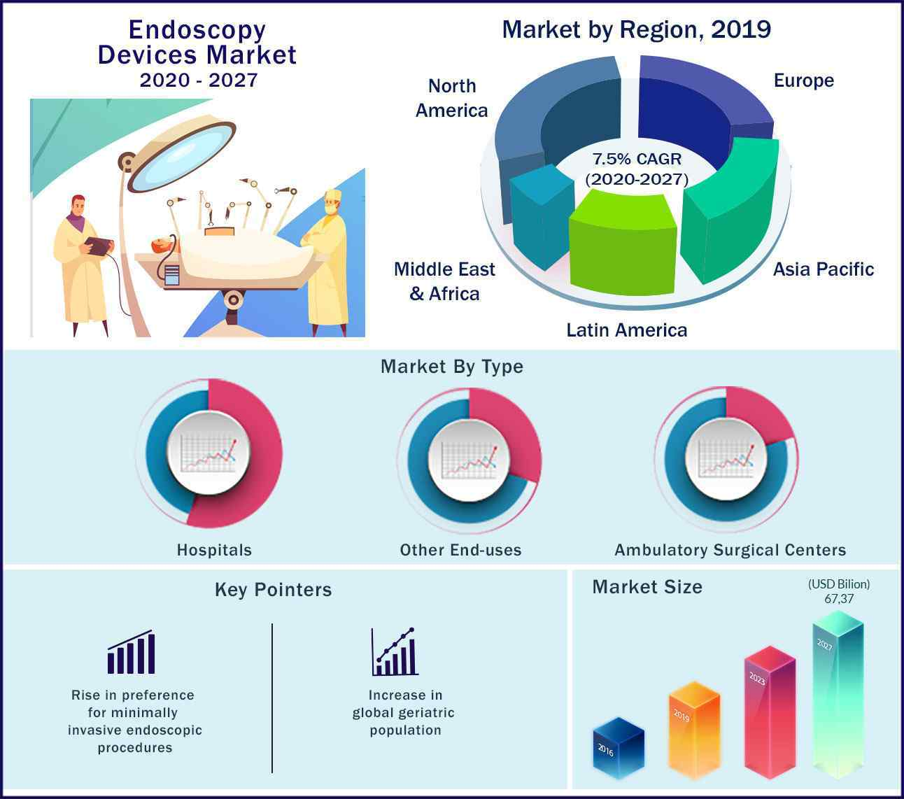 Global Endoscopy Devices Market 2020 to 2027